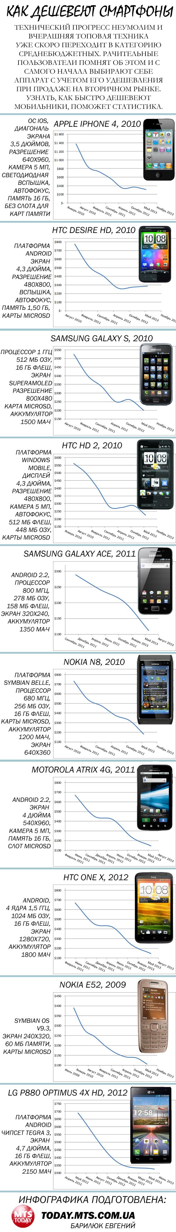инфографика, автор, МТС, смартфоны, продажа, вторичный, рынок, дешевле Евгений Барилюк