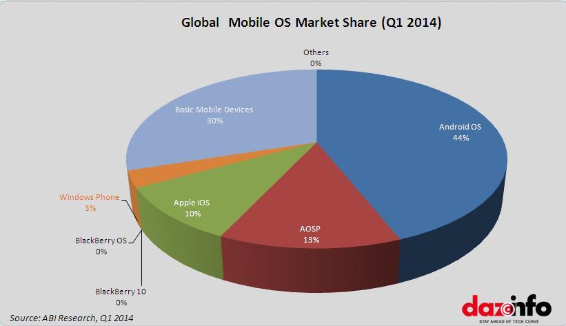 Популярність різних мобільних ОС