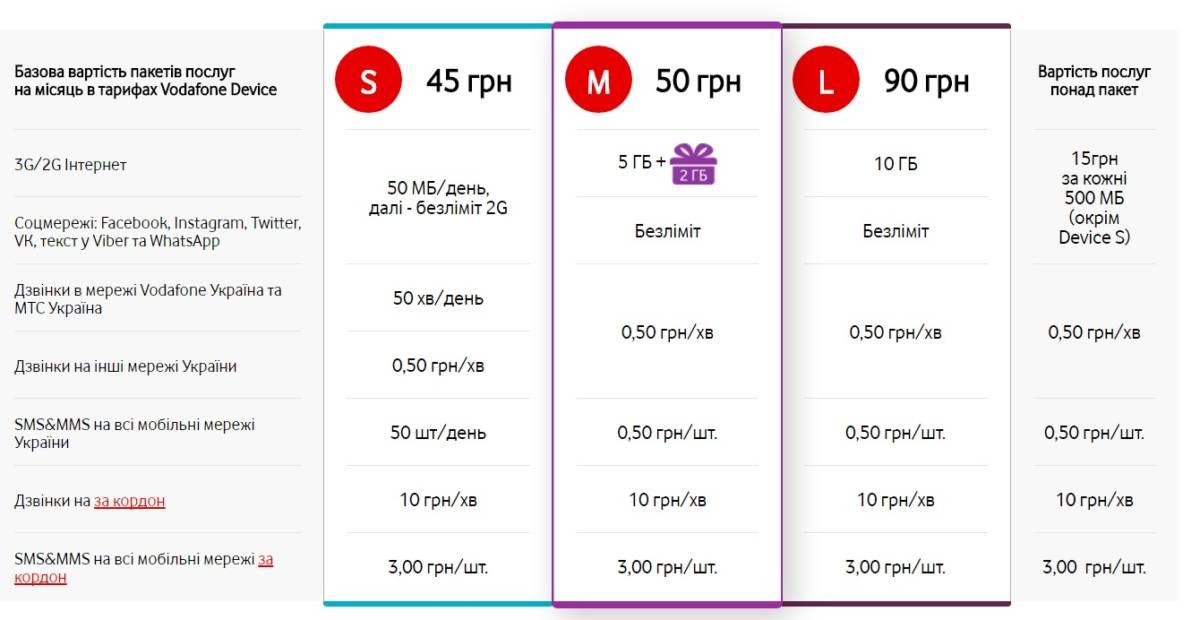 Тарифы Vodafone Device