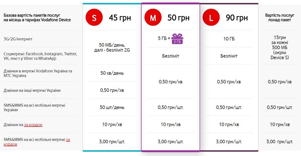 Тарифи Vodafone Device