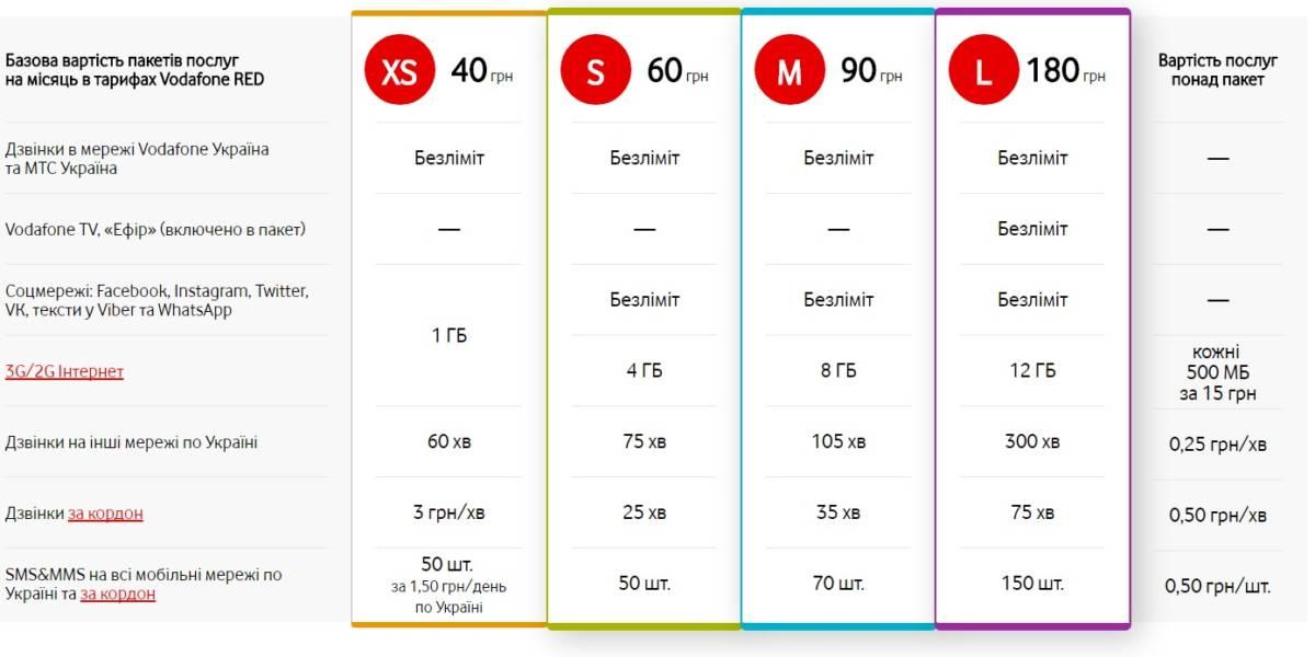 Тарифи Vodafone Red
