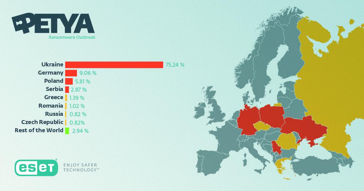 75% заражений вирусом Petya пришлись на Украину