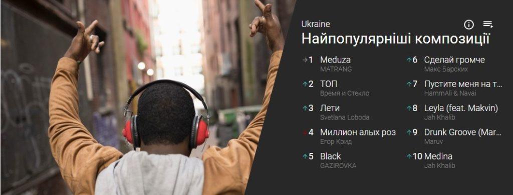Музичний хіт-парад YouTube прийшов в Україну