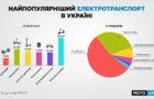 Найулюбленіший електротранспорт українців: версія MOYO