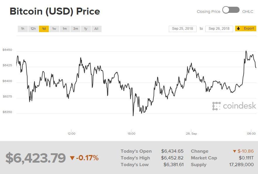 курс Bitcoin (биткоин)