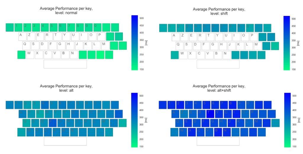 Тривалість натиснення клавіш, включаючи комбінації з SHIFT, ALT, ALT+SHIFT