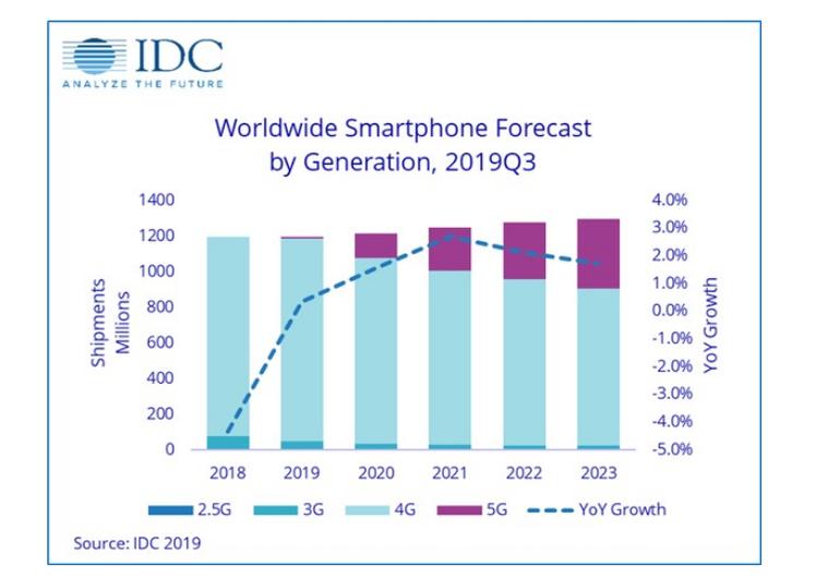 idc-smartphone-market-1.png