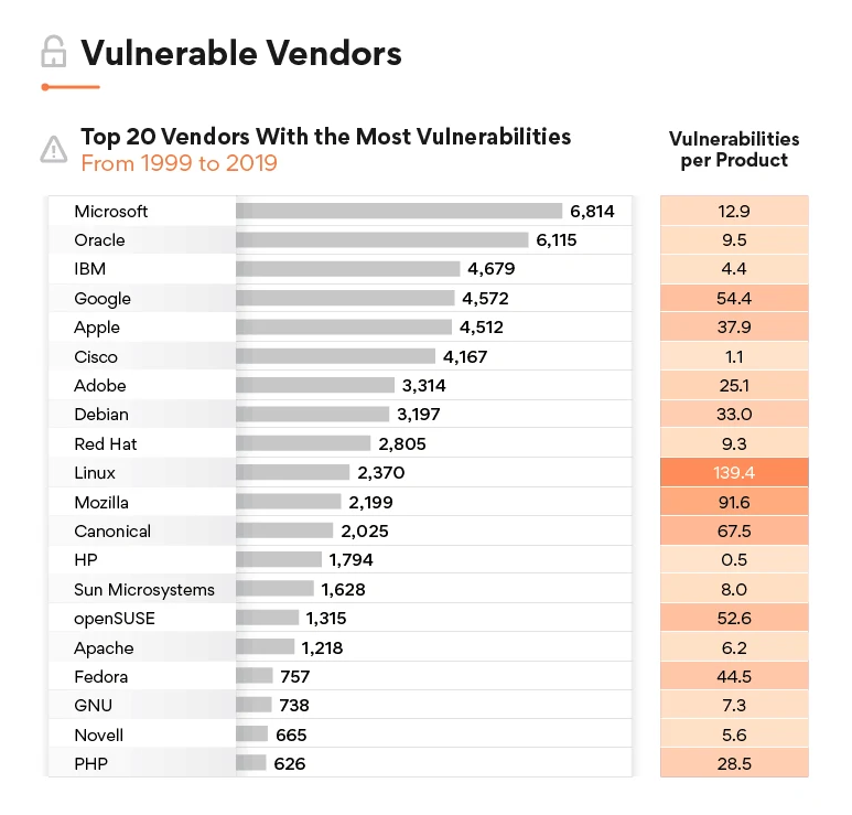 vulnerable vendors