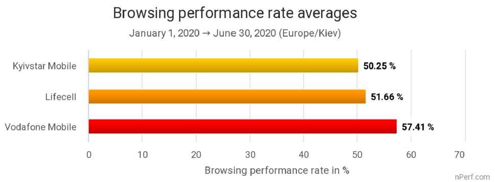 Який оператор надає найшвидший мобільний інтернет в Україні: результати французького тестування