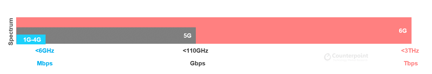 6g-vs-5g-vs-4g-spectrum-counterpoint-research